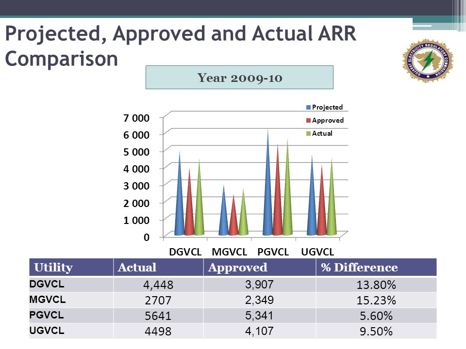 Projected, Approved and Actual ARR Comparison