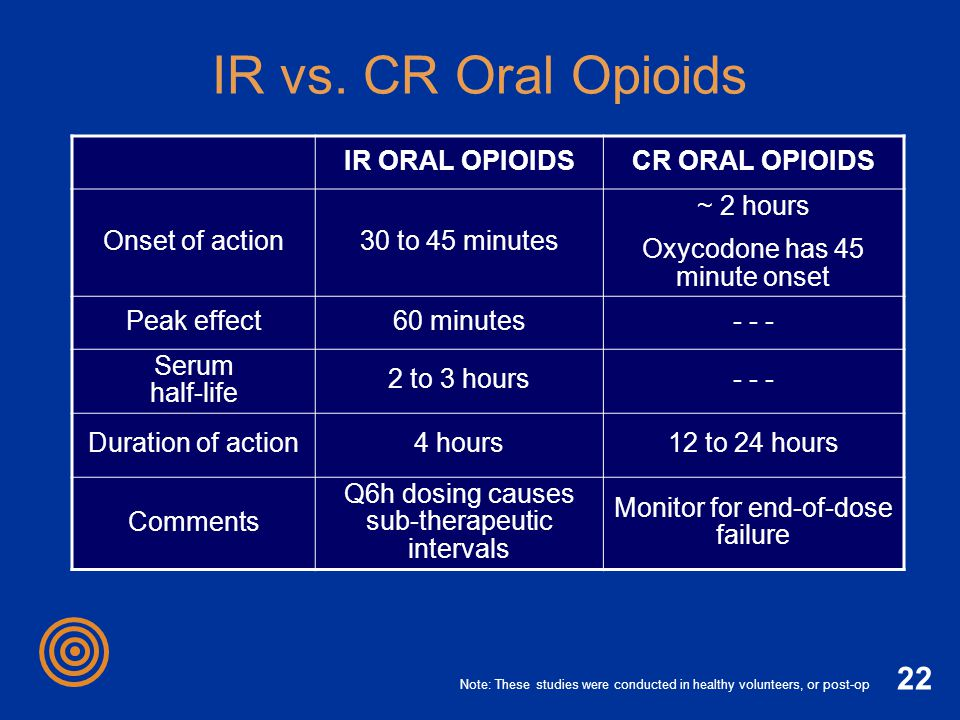 IR vs. CR Oral Opioids IR ORAL OPIOIDS CR ORAL OPIOIDS Onset of action
