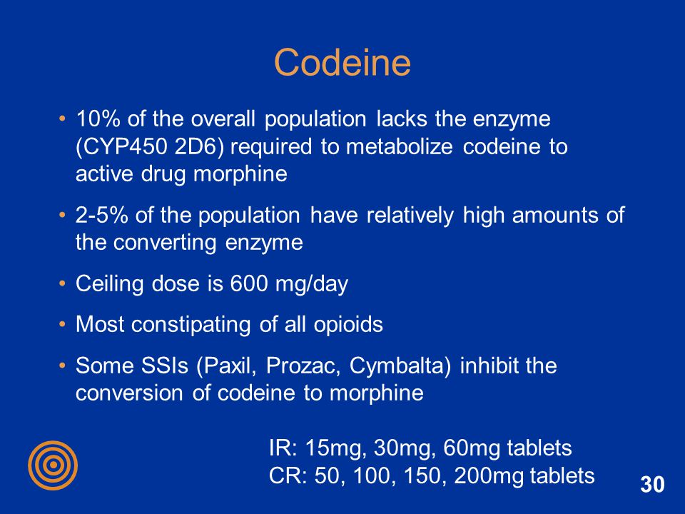 Codeine 10% of the overall population lacks the enzyme (CYP450 2D6) required to metabolize codeine to active drug morphine.