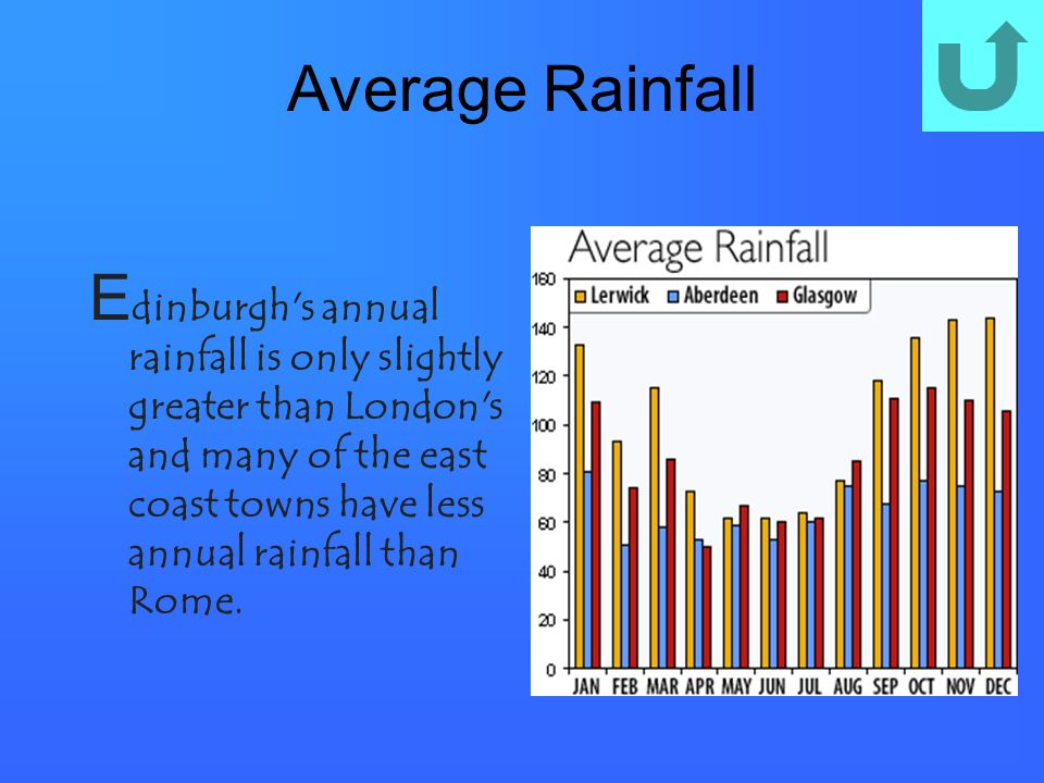 Average Rainfall