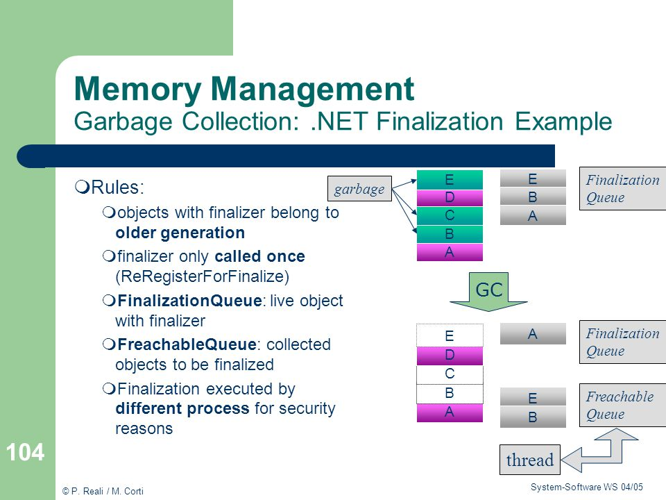 Memory Management Garbage Collection: .NET Finalization Example