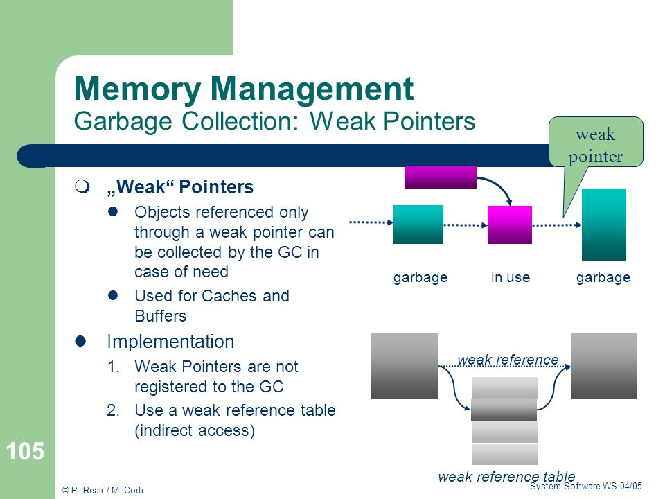 Memory Management Garbage Collection: Weak Pointers