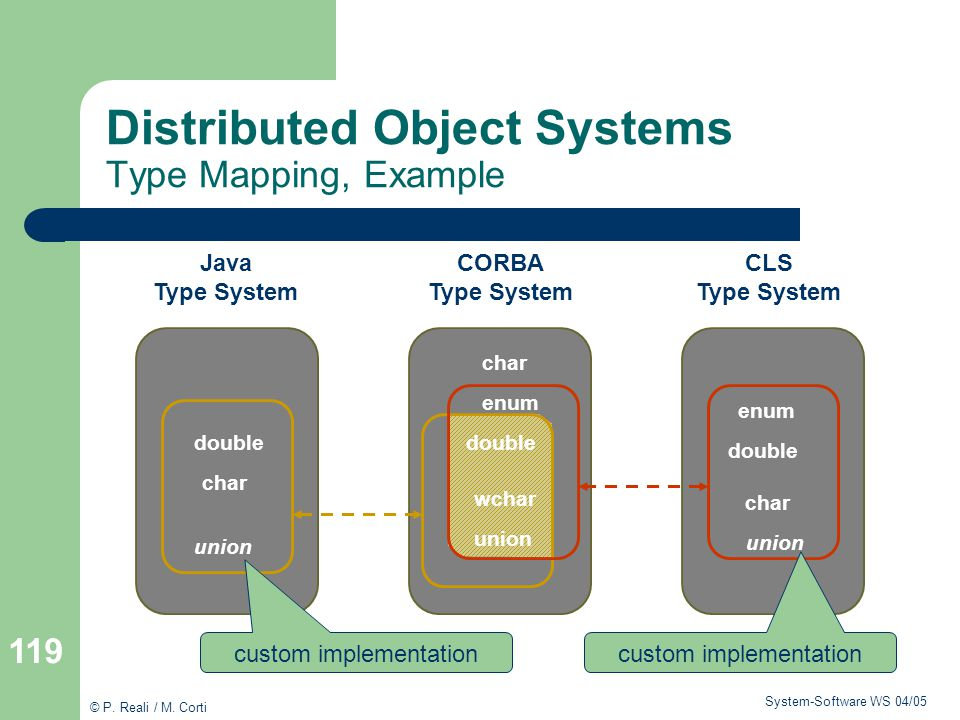 Distributed Object Systems Type Mapping, Example