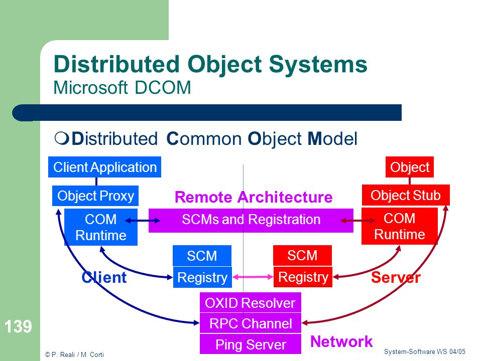 Distributed Object Systems Microsoft DCOM