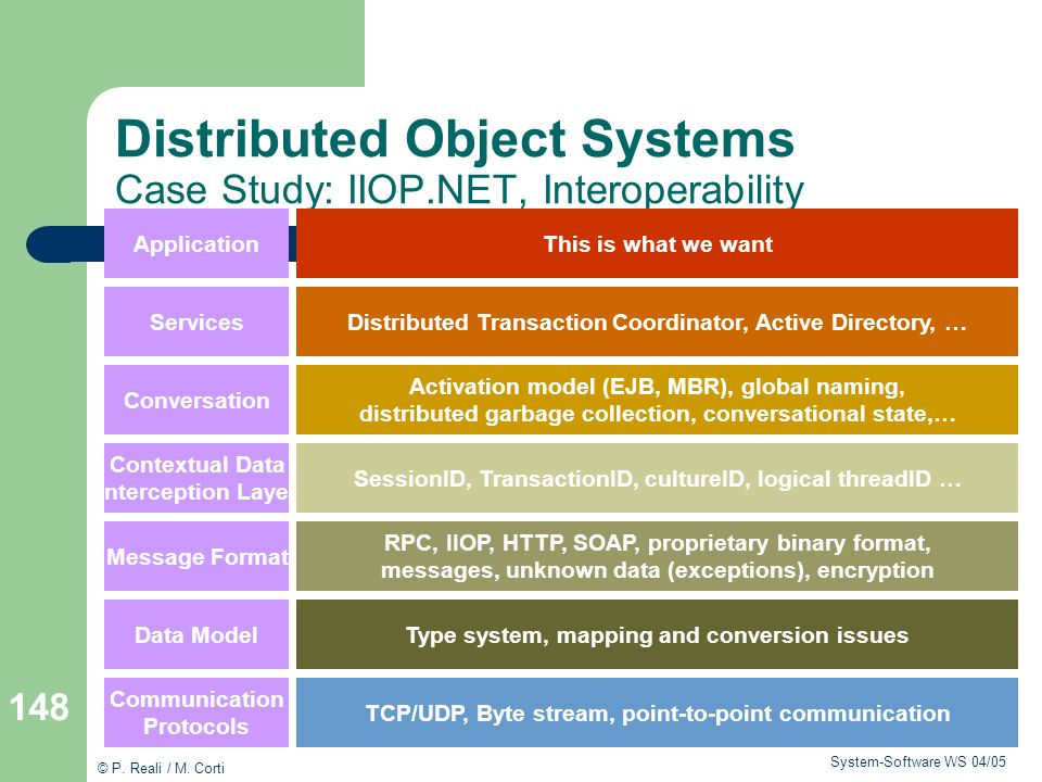 Distributed Object Systems Case Study: IIOP.NET, Interoperability