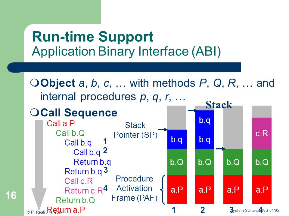 Run-time Support Application Binary Interface (ABI)