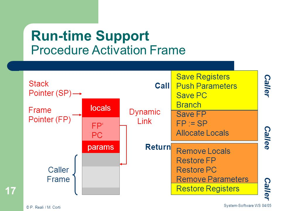 Run-time Support Procedure Activation Frame