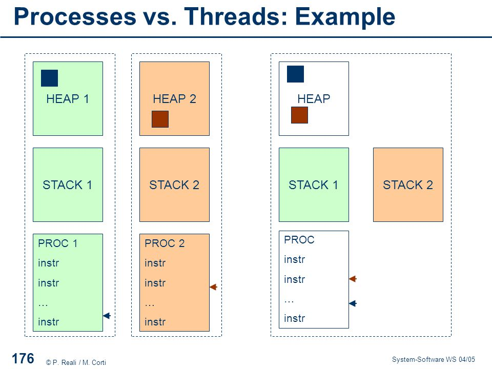 Processes vs. Threads: Example