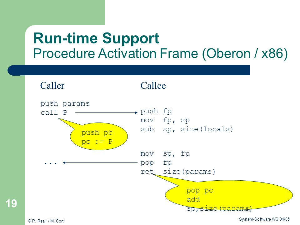 Run-time Support Procedure Activation Frame (Oberon / x86)