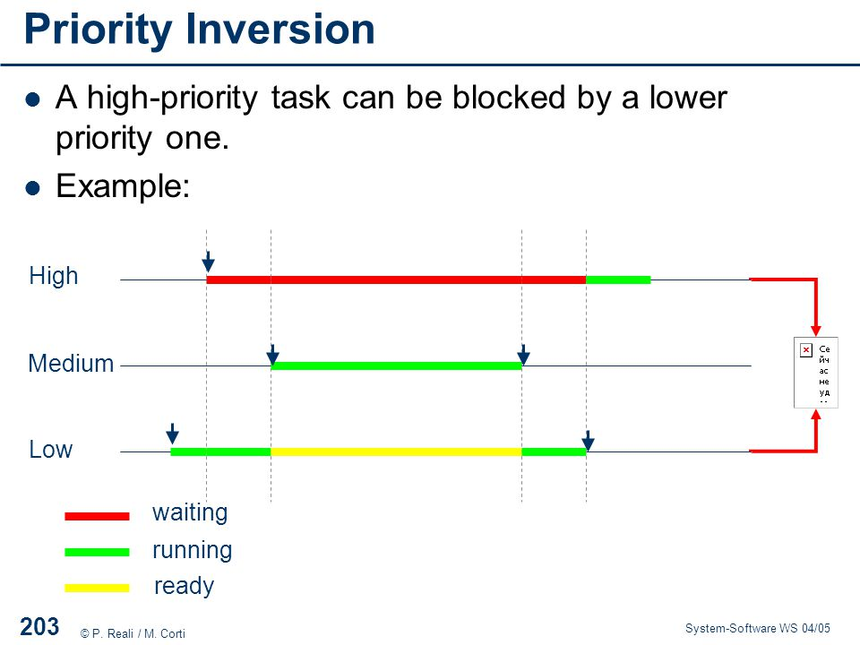 Priority Inversion A high-priority task can be blocked by a lower priority one. Example: High. Medium.