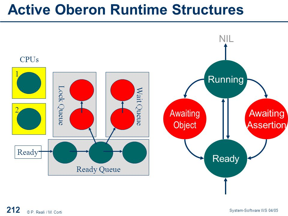 Active Oberon Runtime Structures