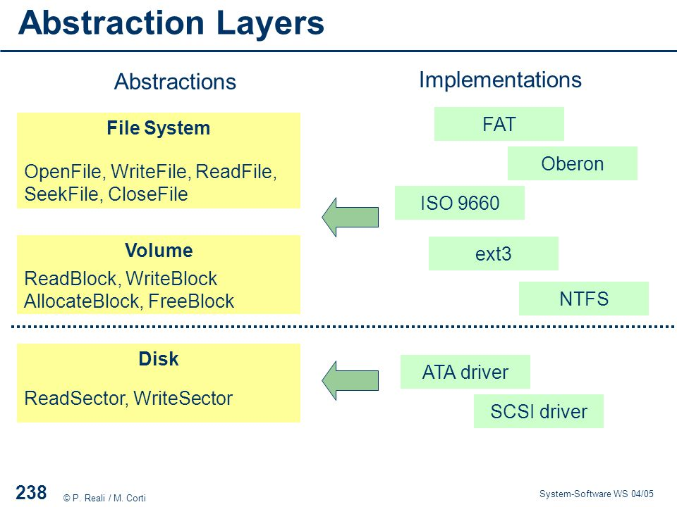 Abstraction Layers Abstractions Implementations FAT File System Oberon