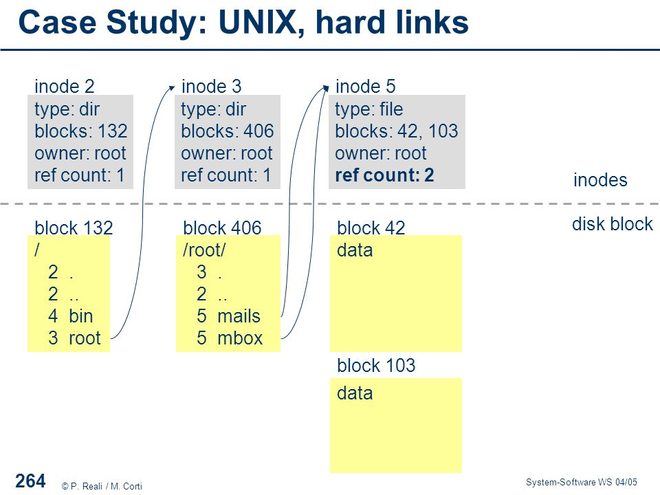 Case Study: UNIX, hard links