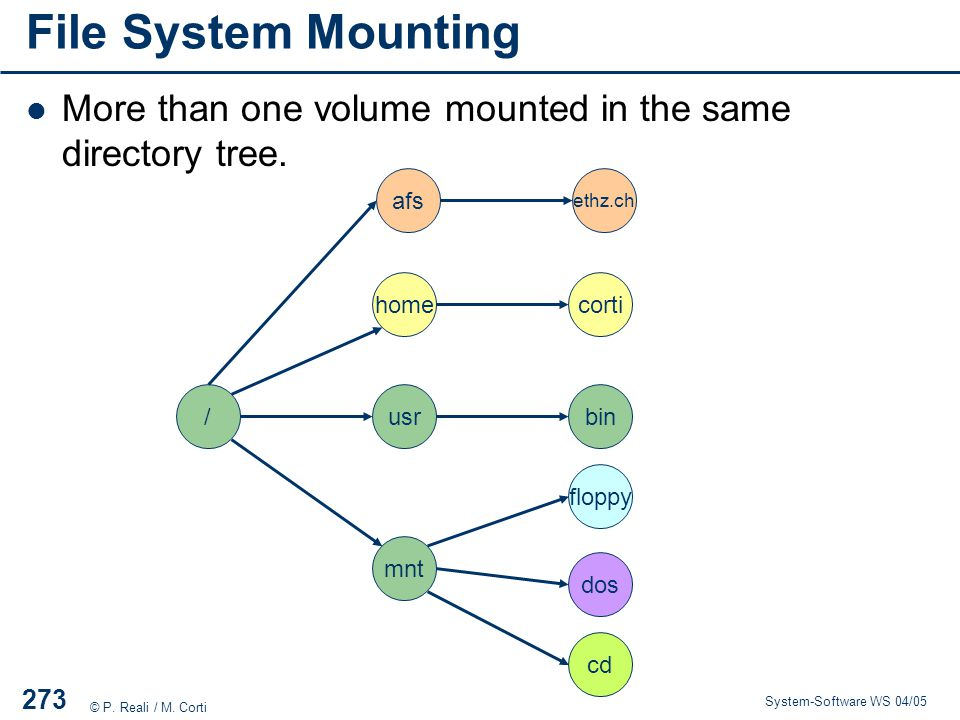 File System Mounting More than one volume mounted in the same directory tree. afs. ethz.ch. home.