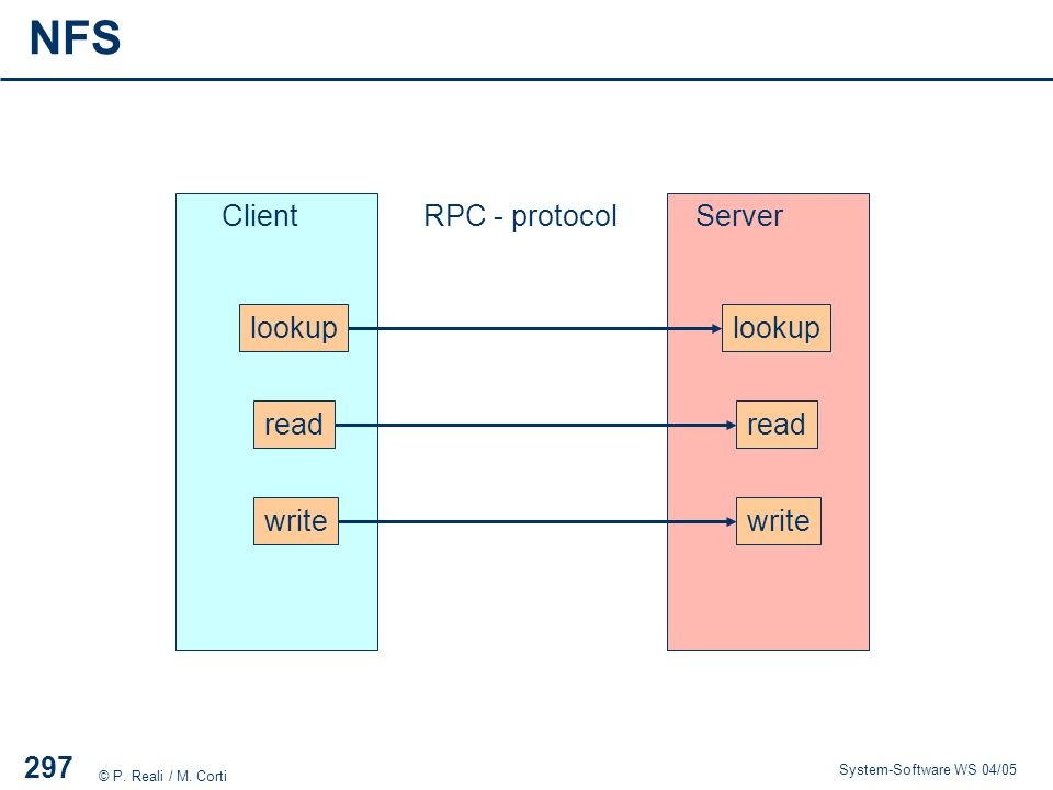 NFS Client RPC - protocol Server lookup lookup read read write write