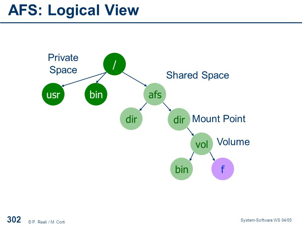 AFS: Logical View Private Space / Shared Space usr bin afs dir dir