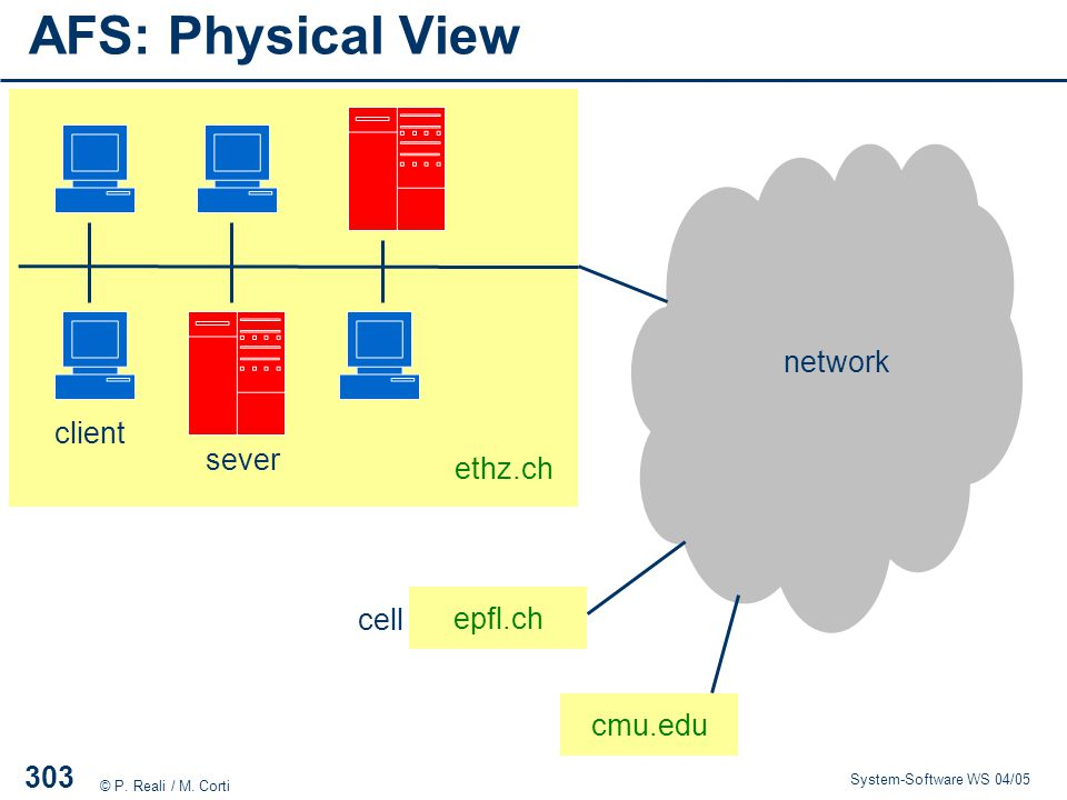 AFS: Physical View network client sever ethz.ch epfl.ch cell cmu.edu