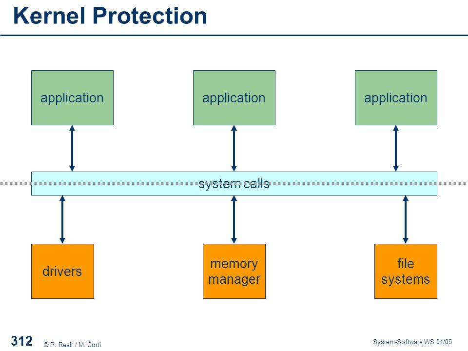 Kernel Protection application application application application