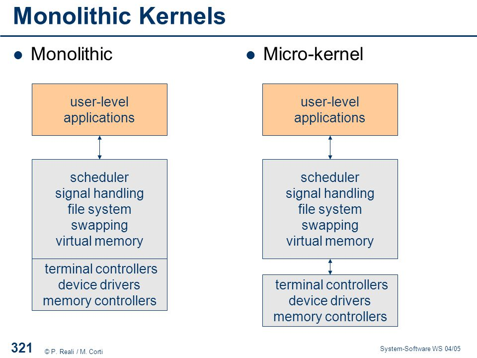 Monolithic Kernels Monolithic Micro-kernel user-level applications