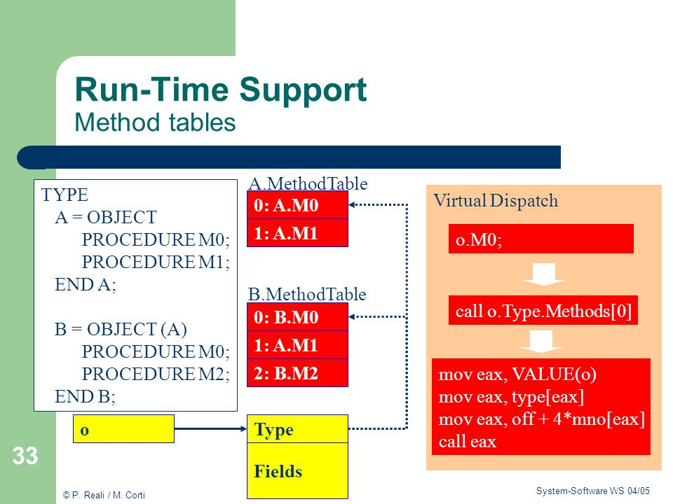 Run-Time Support Method tables
