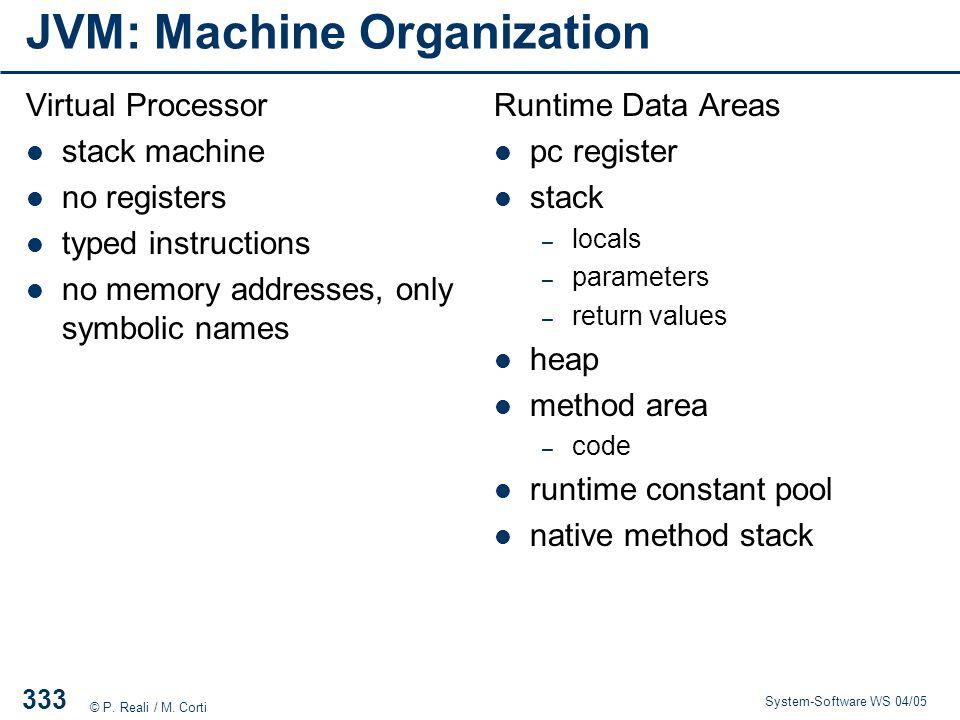 JVM: Machine Organization