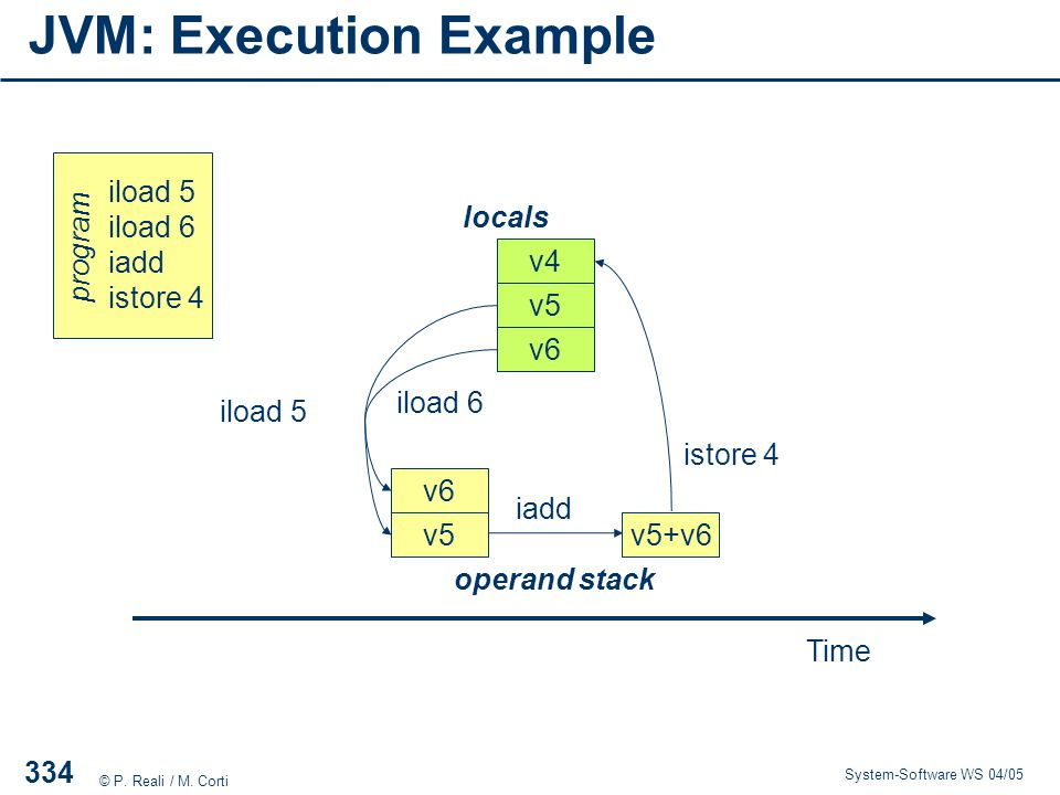 JVM: Execution Example