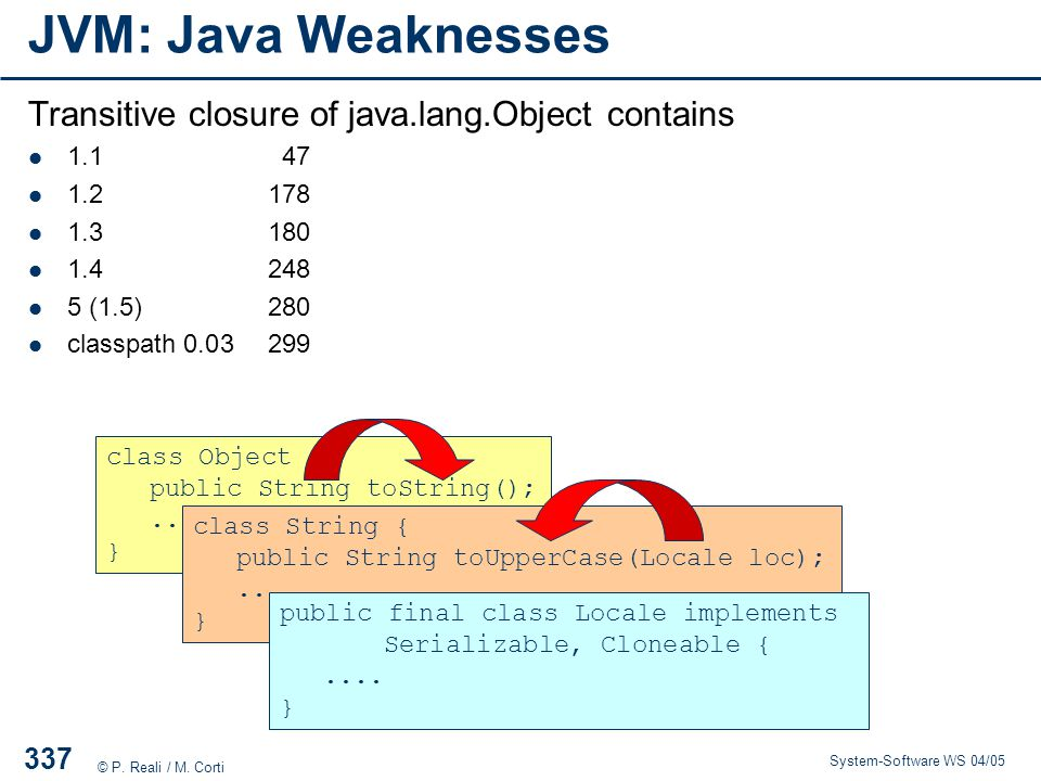 JVM: Java Weaknesses Transitive closure of java.lang.Object contains