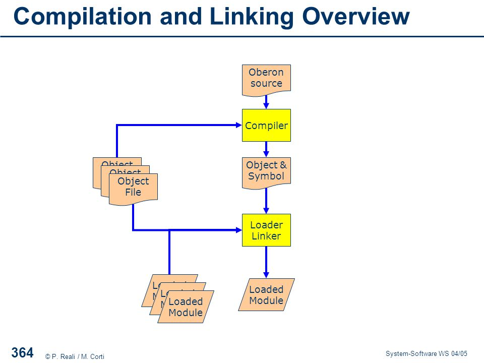 Compilation and Linking Overview