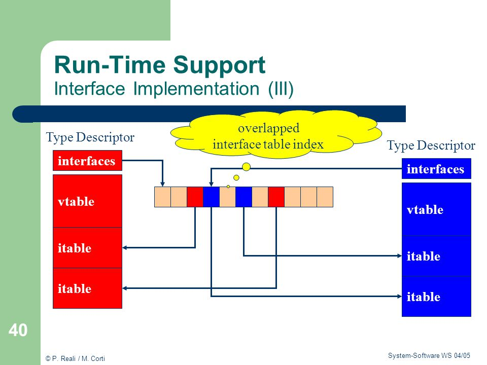 Run-Time Support Interface Implementation (III)