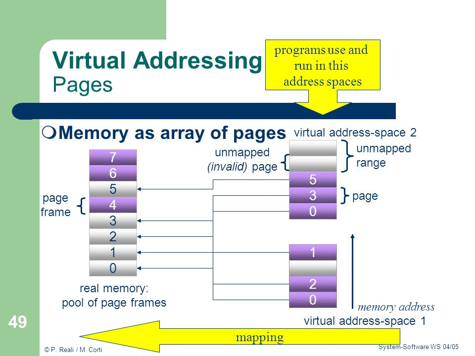 Virtual Addressing Pages