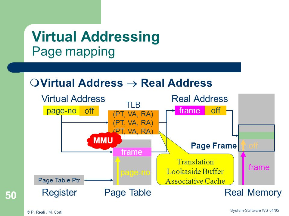 Virtual Addressing Page mapping