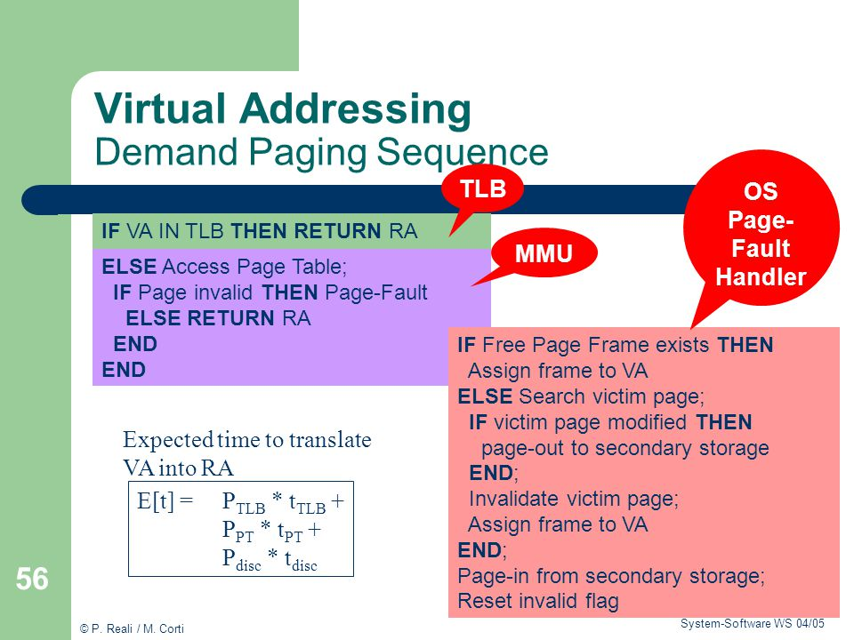 Virtual Addressing Demand Paging Sequence