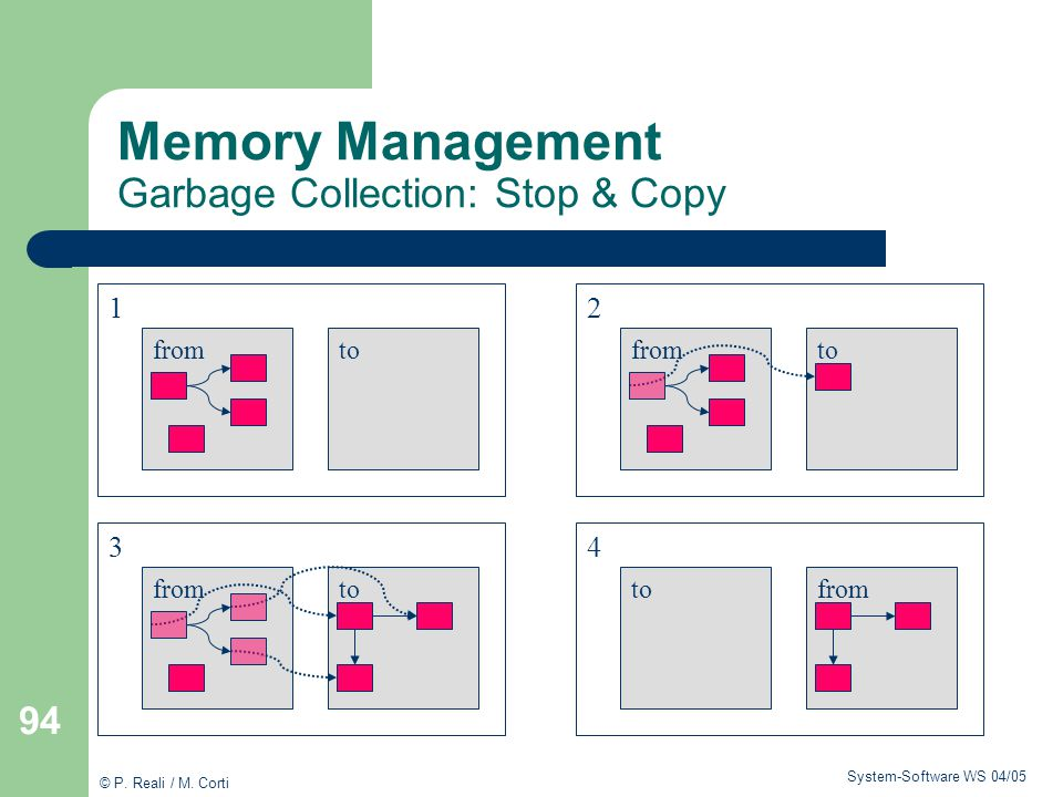 Memory Management Garbage Collection: Stop & Copy