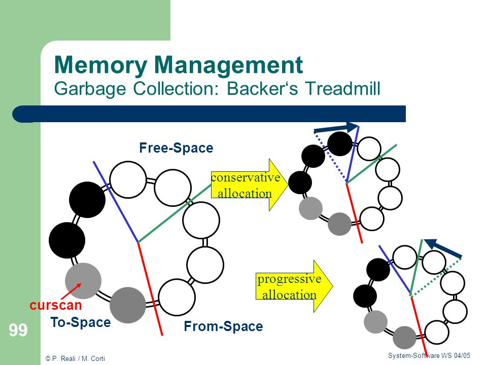 Memory Management Garbage Collection: Backer's Treadmill