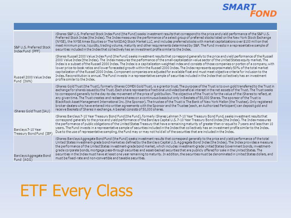 ETF Every Class S&P U.S. Preferred Stock Index Fund (PFF)