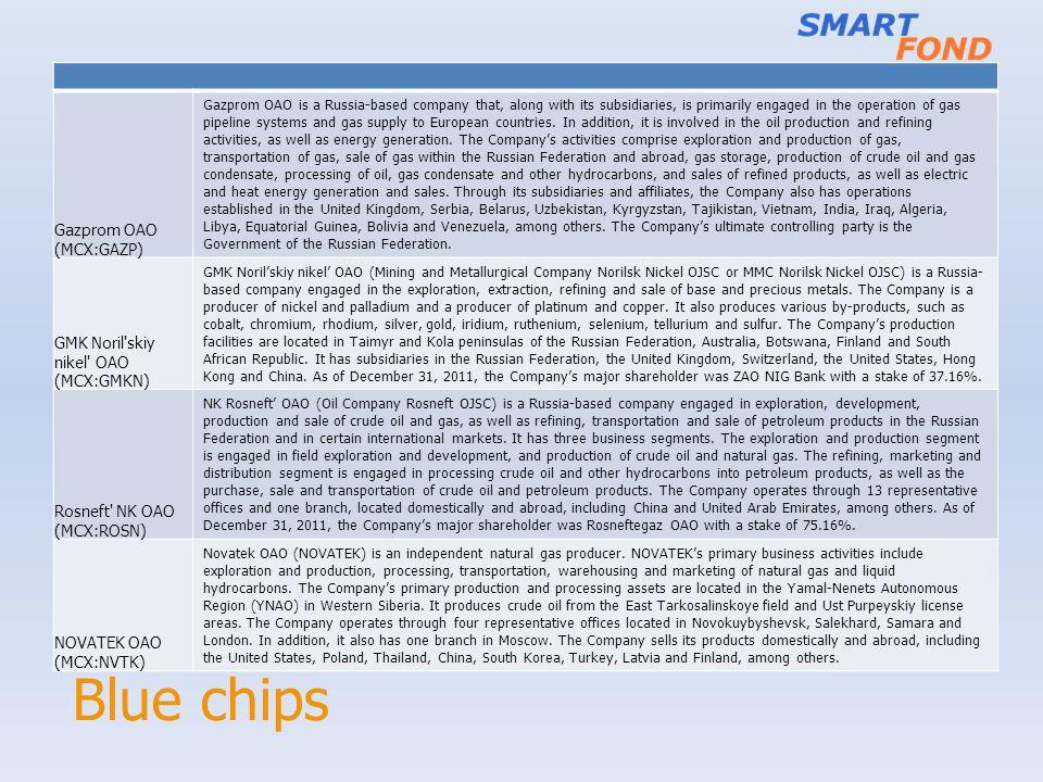 Blue chips Gazprom OAO (MCX:GAZP) GMK Noril skiy nikel OAO (MCX:GMKN)