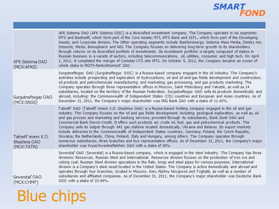 Blue chips AFK Sistema OAO (MCX:AFKS) Surgutneftegaz OAO (MCX:SNGS)
