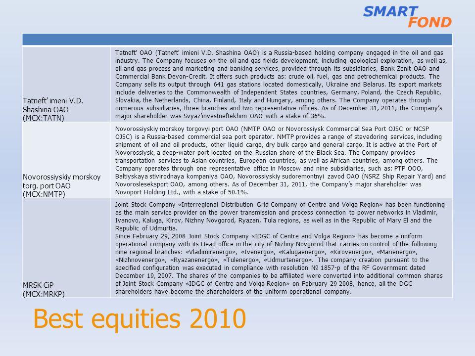 Best equities 2010 Tatneft imeni V.D. Shashina OAO (MCX:TATN)