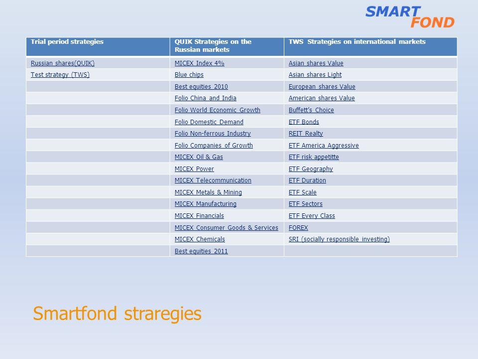 Smartfond straregies Trial period strategies