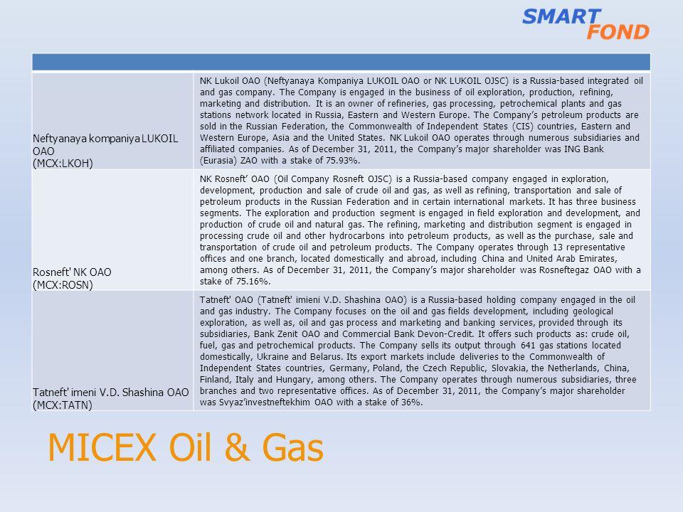 MICEX Oil & Gas Neftyanaya kompaniya LUKOIL OAO (MCX:LKOH)