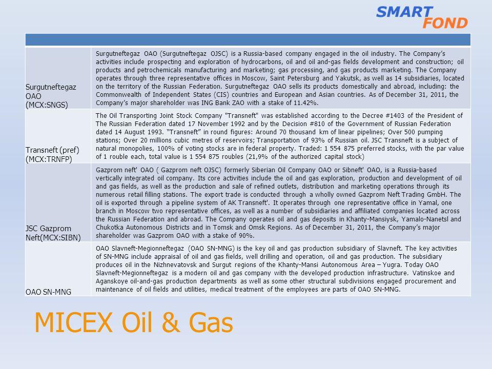 MICEX Oil & Gas Surgutneftegaz OAO (MCX:SNGS) Transneft (pref)