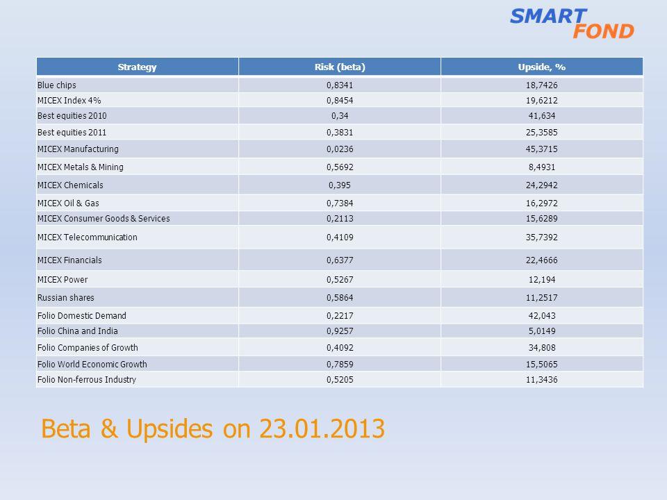 Beta & Upsides on 23.01.2013 Strategy Risk (beta) Upside, % Blue chips