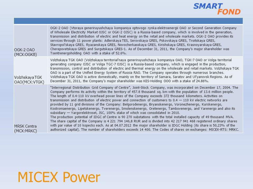 MICEX Power OGK-2 OAO (MCX:OGKB) Volzhskaya TGK OAO(MCX:VTGK)