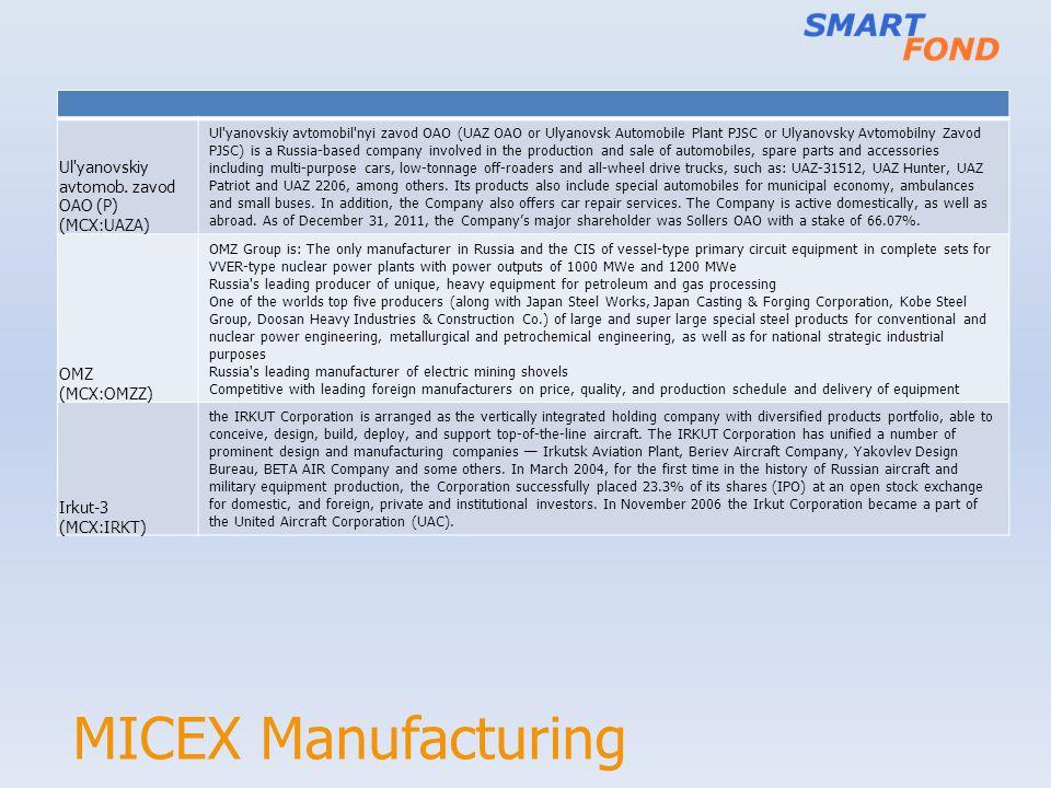MICEX Manufacturing Ul yanovskiy avtomob. zavod OAO (P) (MCX:UAZA) OMZ