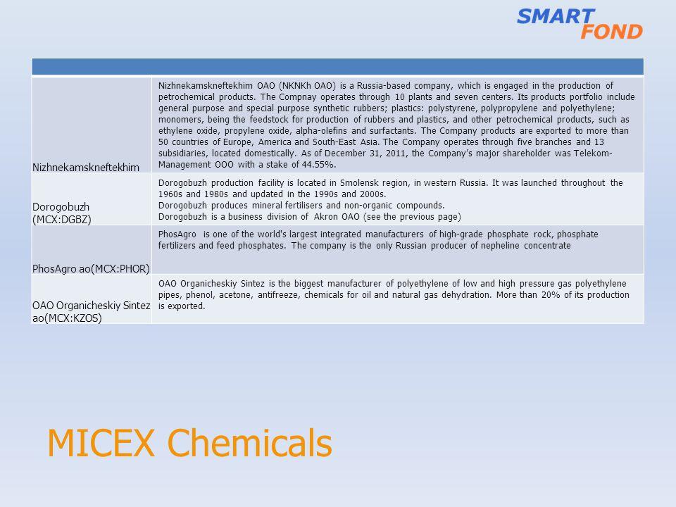 MICEX Chemicals Nizhnekamskneftekhim Dorogobuzh (MCX:DGBZ)