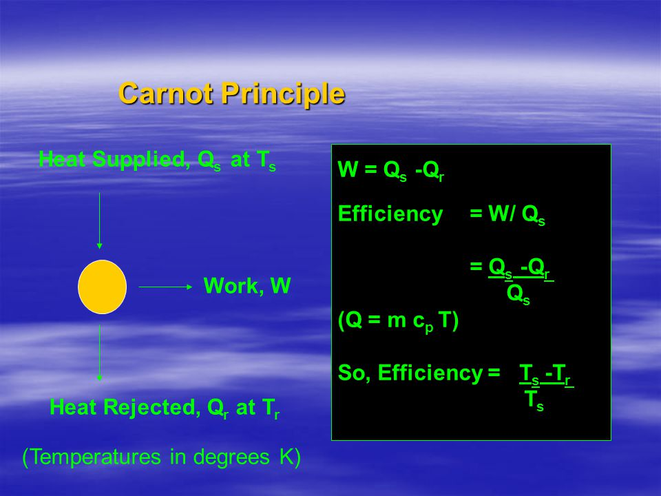 Carnot Principle Heat Supplied, Qs at Ts W = Qs -Qr Efficiency = W/ Qs