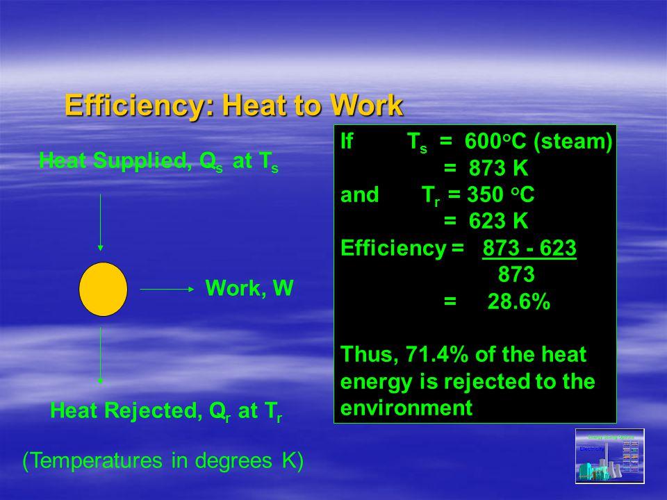 Efficiency: Heat to Work