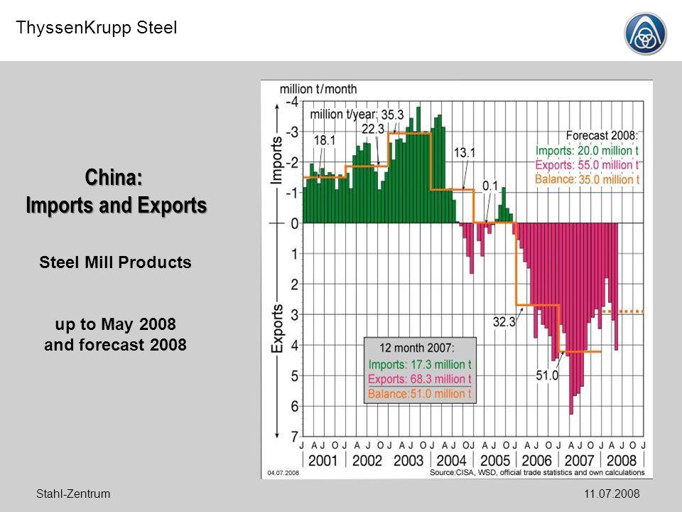 China: Imports and Exports