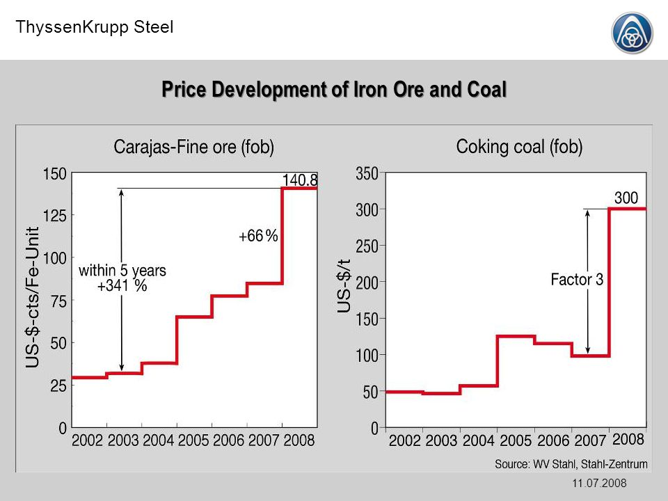 Price Development of Iron Ore and Coal