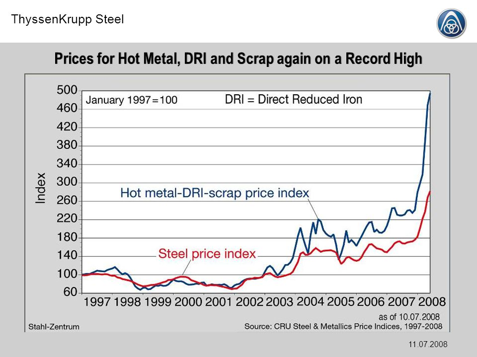 Prices for Hot Metal, DRI and Scrap again on a Record High